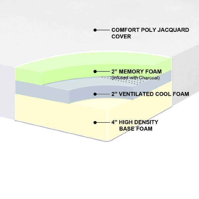 Mattress layers: 2-Inch memory foam, 2-Inch Super Soft Foam with pressure relief system and 4-Inch high density foam
